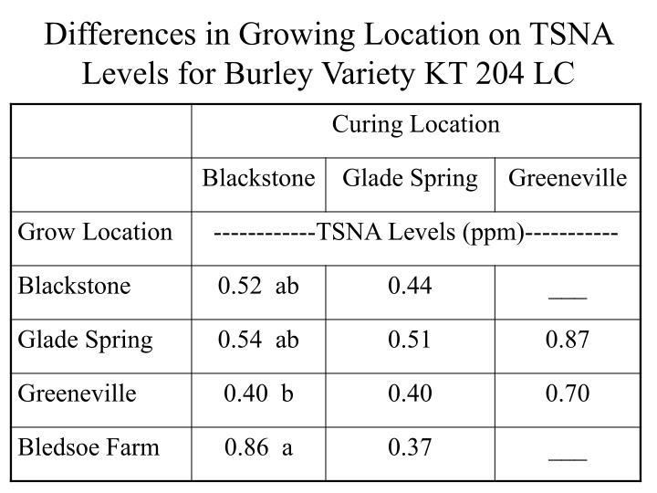 Differences in Growing Location on TSNA Levels for Burley Variety KT 204 LC