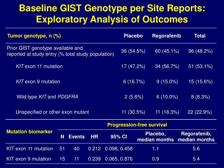 Baseline GIST Genotype per Site Reports: