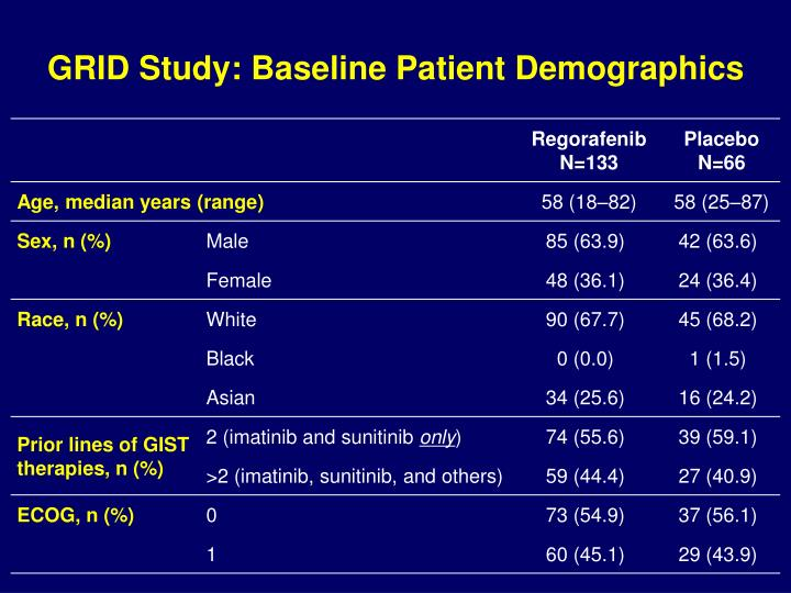 GRID Study: Baseline Patient Demographics