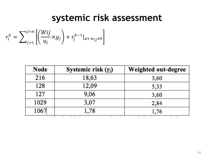 systemic risk assessment