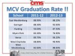 mcv graduation rate