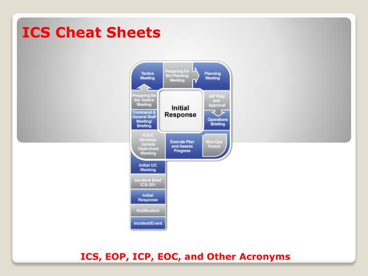 ICS Cheat Sheets