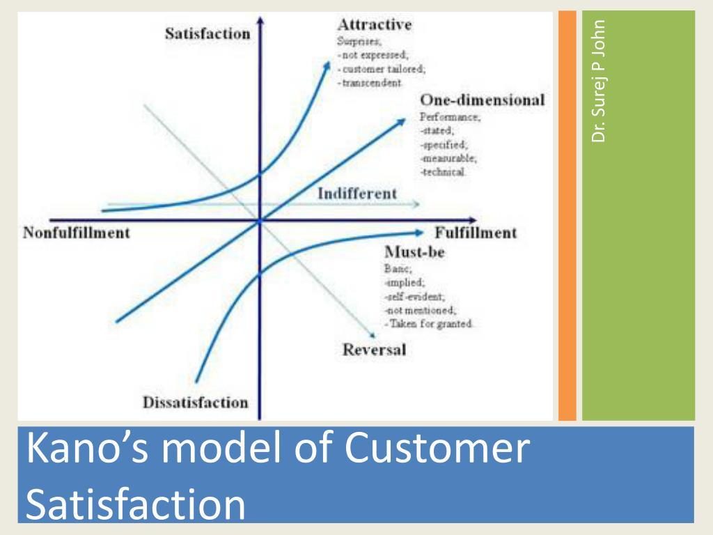 ppt kano s model of customer satisfaction powerpoint presentation rh slideserve com
