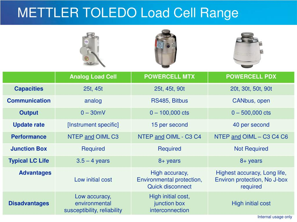 Mettler Toledo Wiring Diagram Trusted Well Tec E116997 Ppt Load Cell Range Powerpoint Presentation Id Printer Paper Rolls