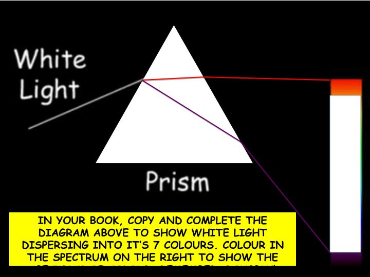 IN YOUR BOOK, COPY AND COMPLETE THE DIAGRAM ABOVE TO SHOW WHITE LIGHT DISPERSING INTO IT'S 7 COLOURS. COLOUR IN THE SPECTRUM ON THE RIGHT TO SHOW THE SPECTRUM OF COLOUR. REMEMBER: ROYGBIV!