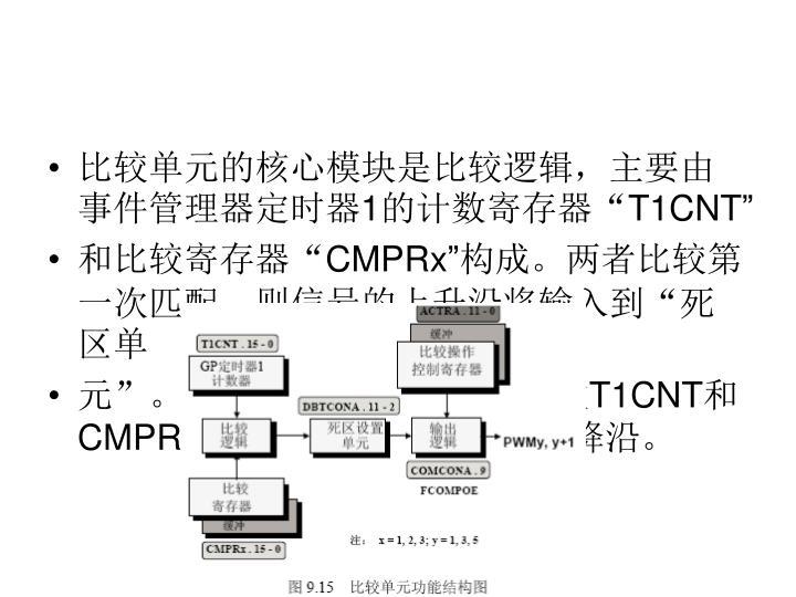 比较单元的核心模块是比较逻辑,主要由事件管理器定时器