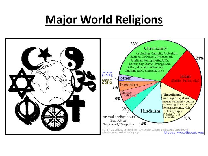 the three major religions that influence world politics Zoroastrianism, through its cultural and socio-political influence carried the seed of a world conception that was previously non-existent and even inconceivable to the affected people, namely the existence of a monotheistic divinity, which is all good, and all light.