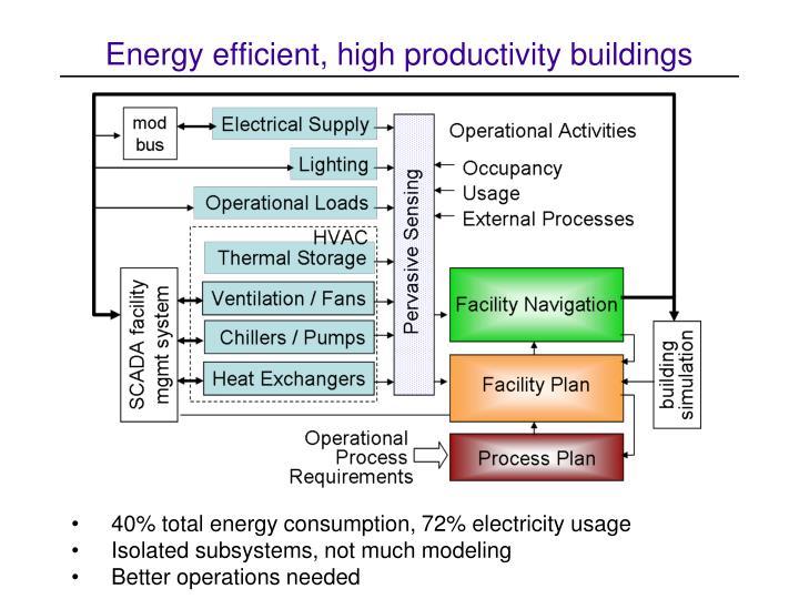 Energy efficient, high productivity buildings