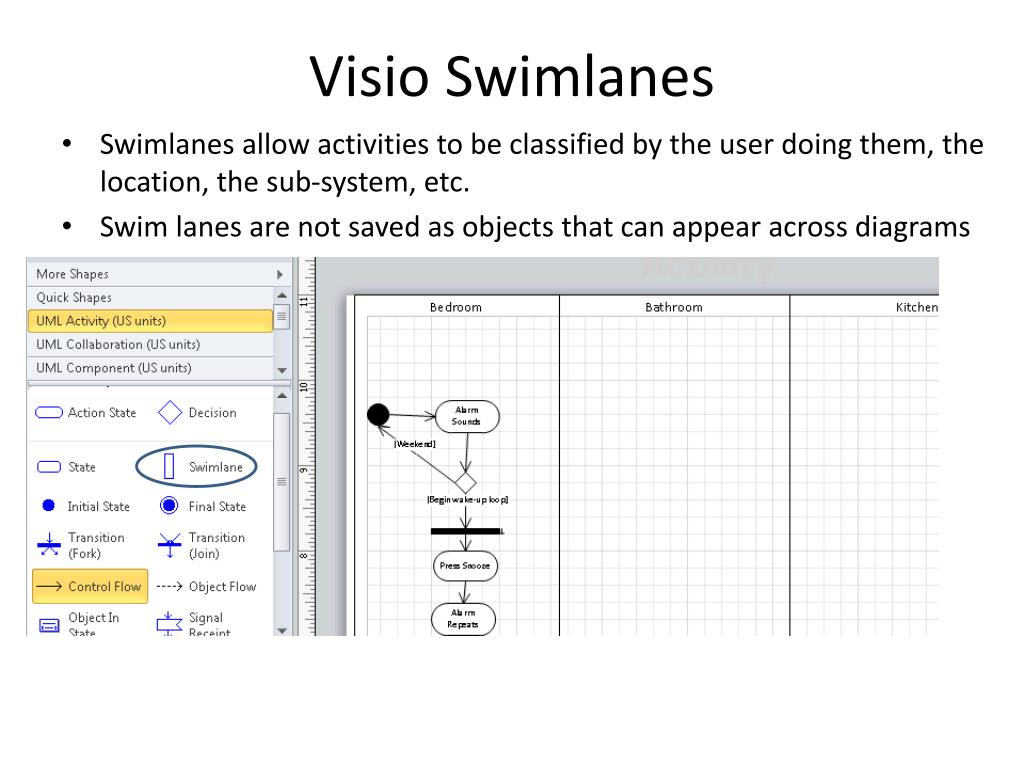 PPT - Activity Diagrams PowerPoint Presentation - ID:2929354