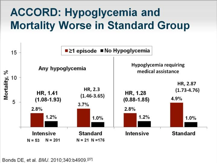 ACCORD: Hypoglycemia and Mortality Worse in Standard Group