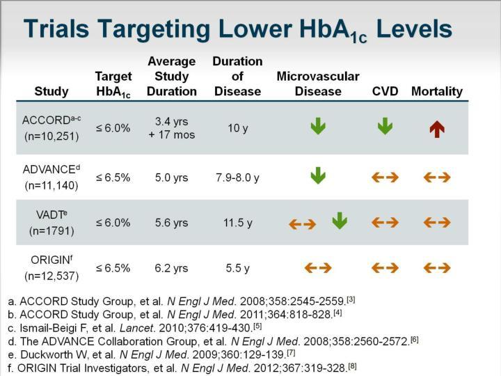 Trials Targeting Lower HbA