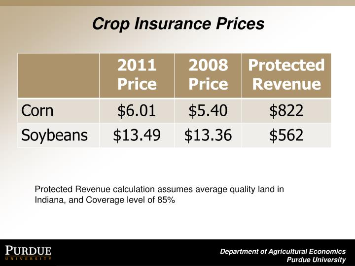 Crop Insurance Prices