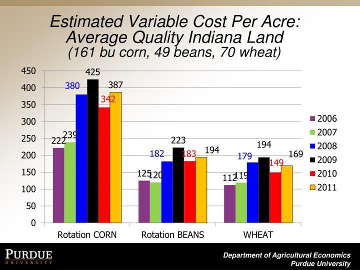 Estimated Variable Cost Per Acre: