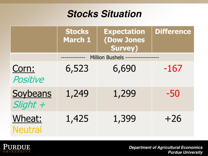 Stocks Situation
