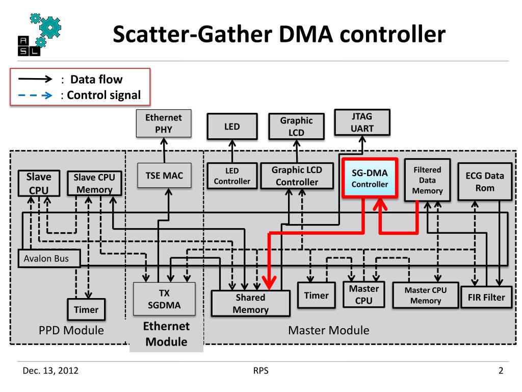 PPT - Adding SG-DMA core and programming PowerPoint Presentation