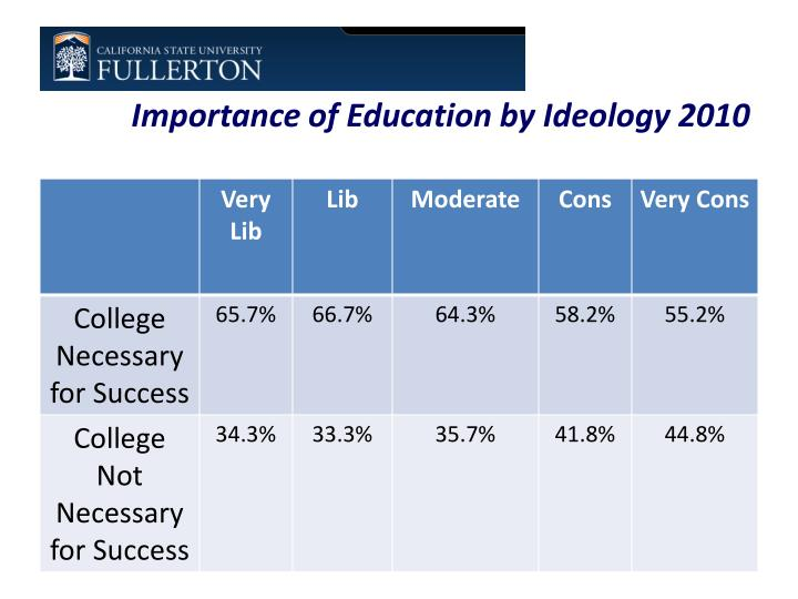 Importance of Education by Ideology 2010