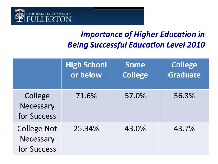 Importance of Higher Education in