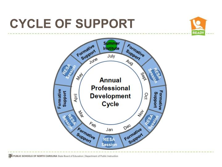 Cycle of Support