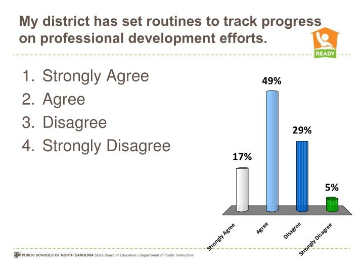 My district has set routines to track progress