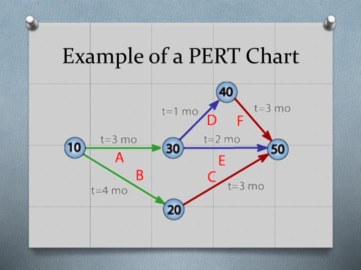 how to create a pert chart in powerpoint