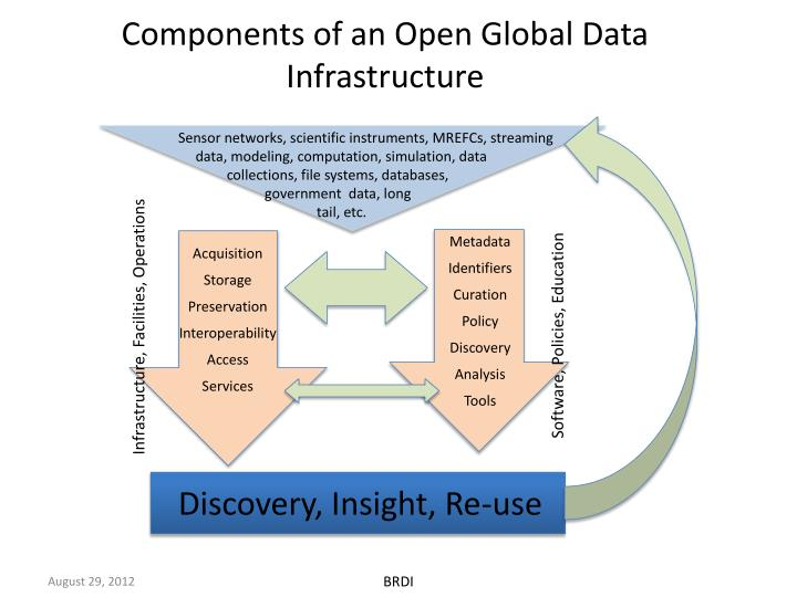 Components of an open global data infrastructure