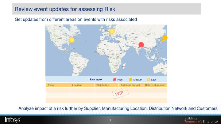 an overview of the different areas in risk management Learn how the 5 risk management process steps can  of the risk all risk management processes follow the same basic steps, although sometimes different jargon.