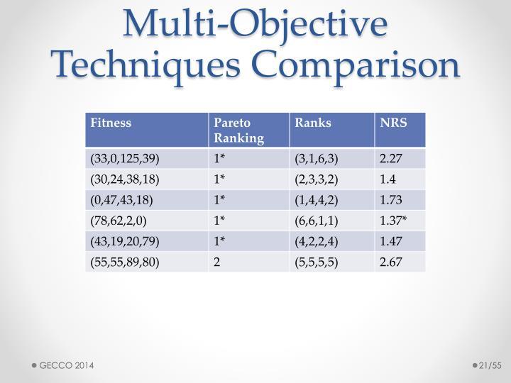 Multi-Objective Techniques Comparison