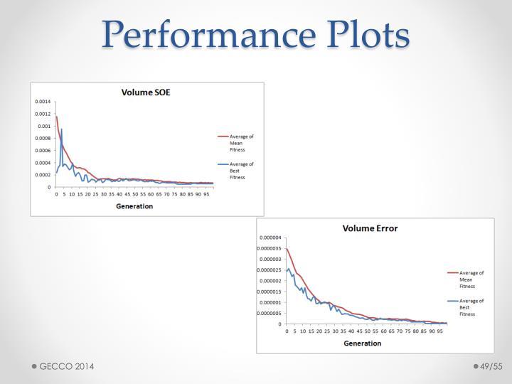 Performance Plots