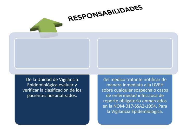 De la Unidad de Vigilancia Epidemiológica evaluar y verificar la clasificación de los pacientes hospitalizados.