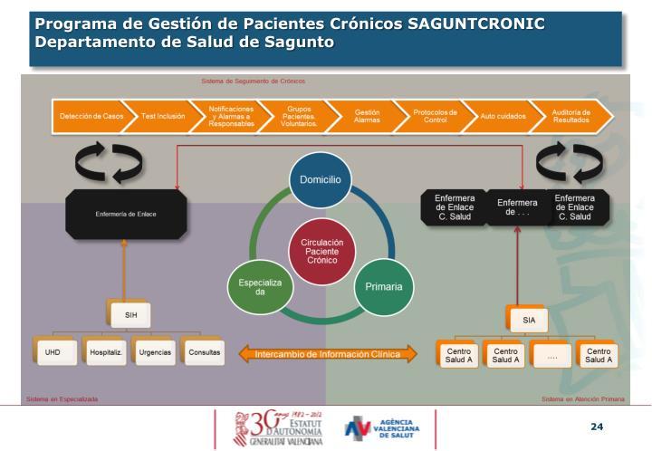 Programa de Gestión de Pacientes Crónicos