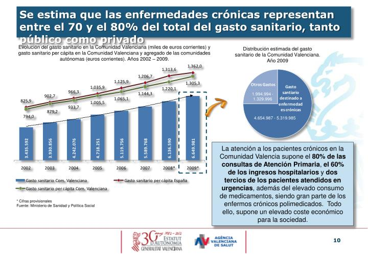 Se estima que las enfermedades crónicas representan entre el 70 y el 80% del total del gasto sanitario, tanto público como privado