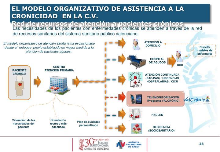 EL MODELO ORGANIZATIVO DE ASISTENCIA A LA CRONICIDAD  EN LA C.V.