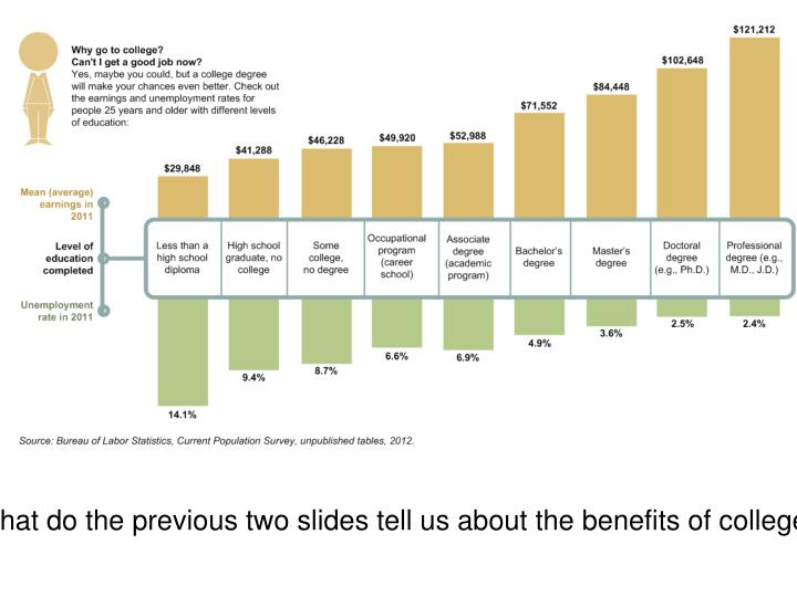 What do the previous two slides tell us about the benefits of college?