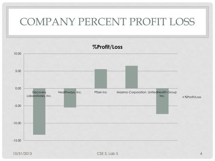 Company Percent Profit Loss