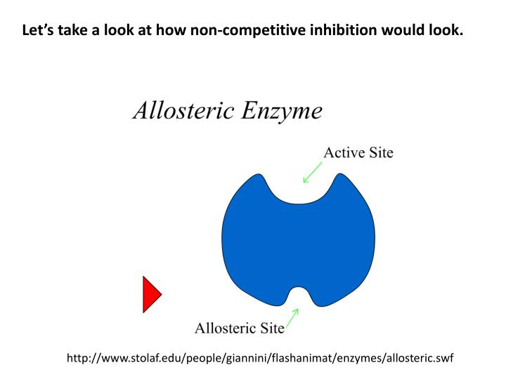 Let's take a look at how non-competitive inhibition would look.
