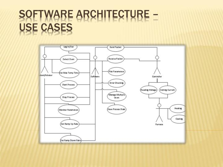 Software Architecture –