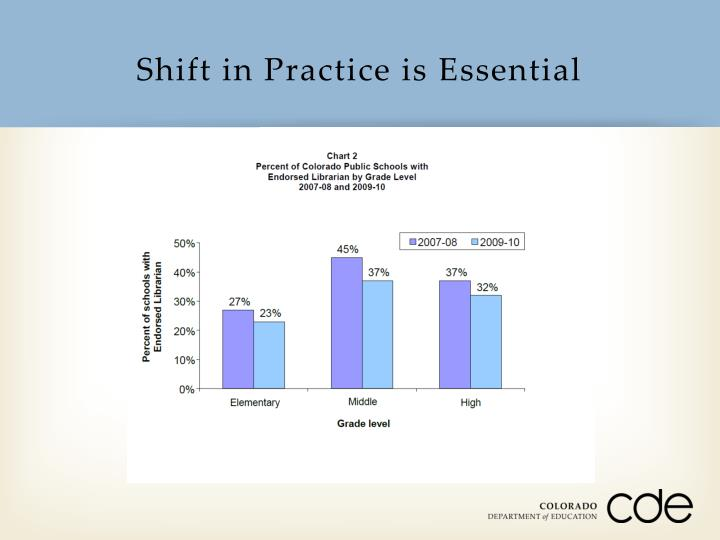 Shift in Practice is Essential