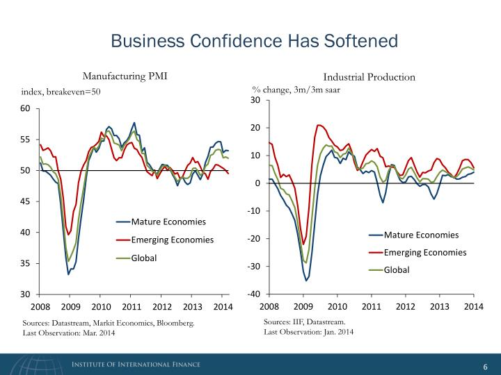 Business Confidence Has Softened