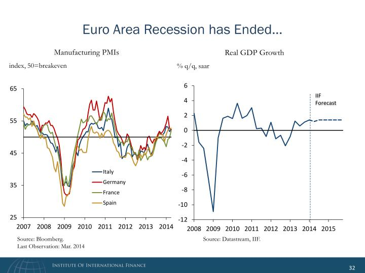 Euro Area Recession has Ended…