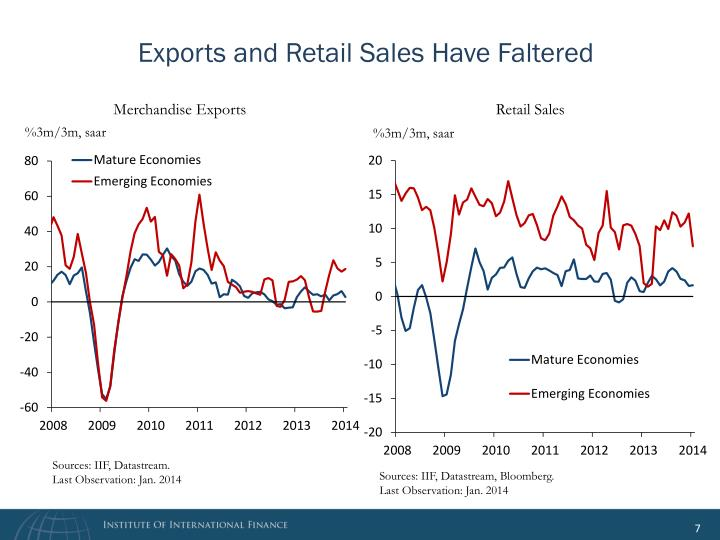 Exports and Retail Sales Have Faltered