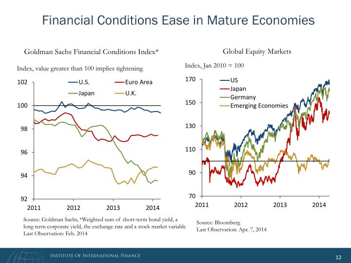 Financial Conditions Ease in Mature Economies