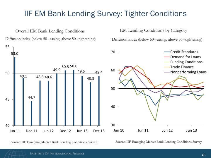 IIF EM Bank Lending Survey: Tighter Conditions