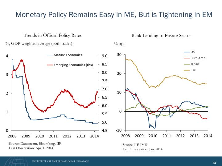 Monetary Policy Remains Easy in ME, But is Tightening in EM