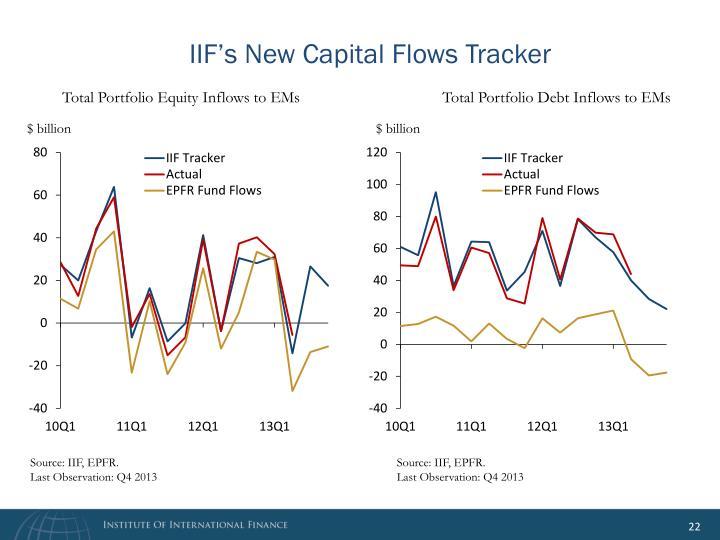 IIF's New Capital Flows Tracker