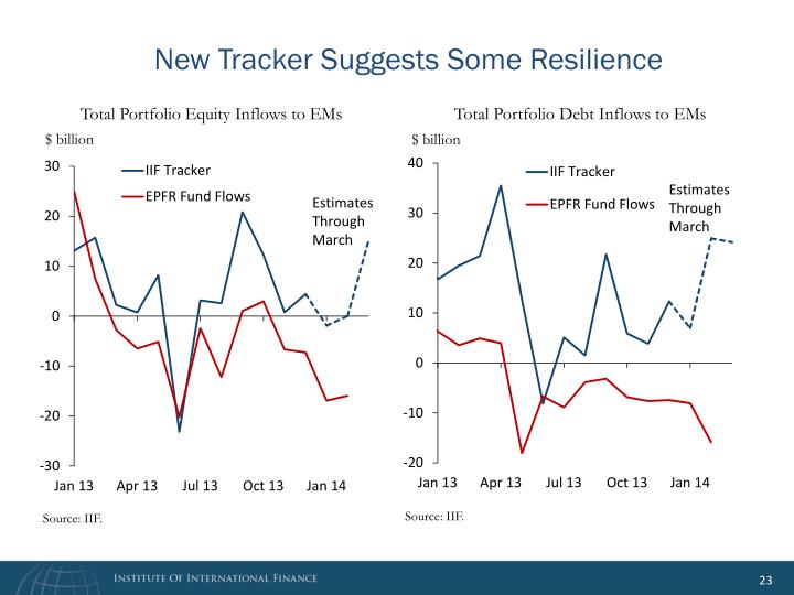 New Tracker Suggests Some Resilience