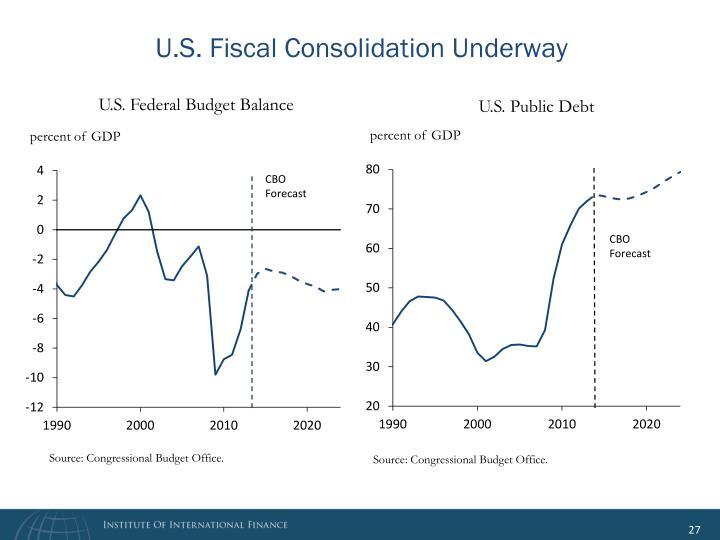 U.S. Fiscal Consolidation Underway