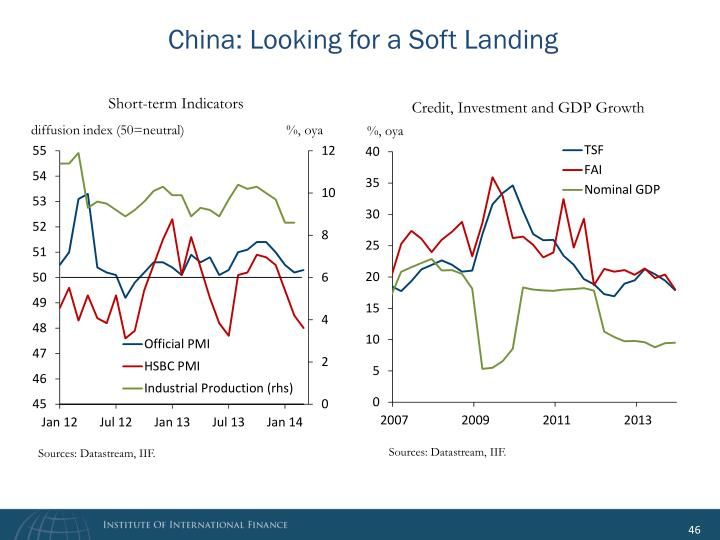 China: Looking for a Soft Landing