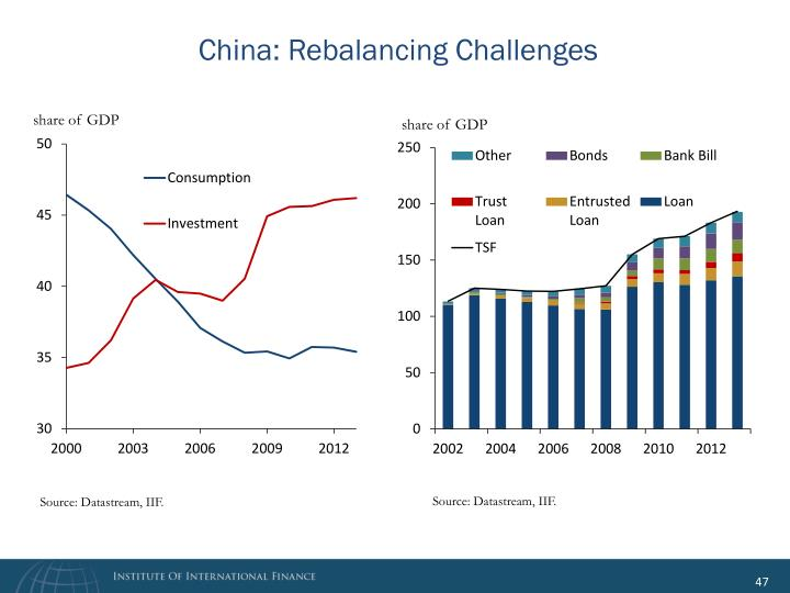 China: Rebalancing Challenges