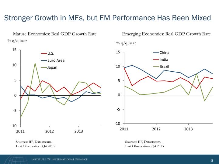 Stronger Growth in MEs, but