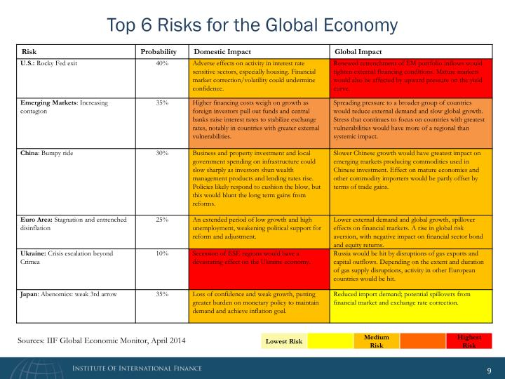 Top 6 Risks for the Global Economy